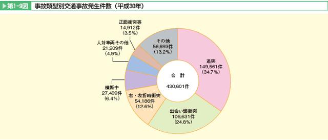 交通事故の類型別発生件数